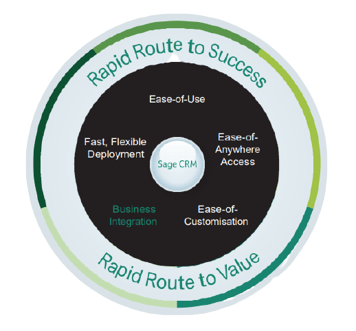 CRM Systems Sage CRM Rapid Route to Value
